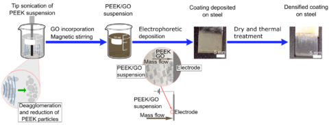"Towards entry ""Electrophoretic deposition of PEEK/GO: our paper in collaboration with colleagues of Imperial College London published in J. Mater. Sci."""
