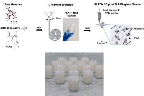 "Towards entry ""Our new paper in  Frontiers Bioeng. Biotechnol.: Bioactive glass-PLA 3D scaffold manufacturing by fused deposition modeling"""